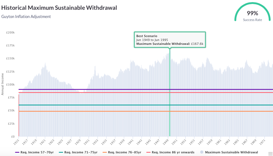 Historical maximum sustainable withdrawal